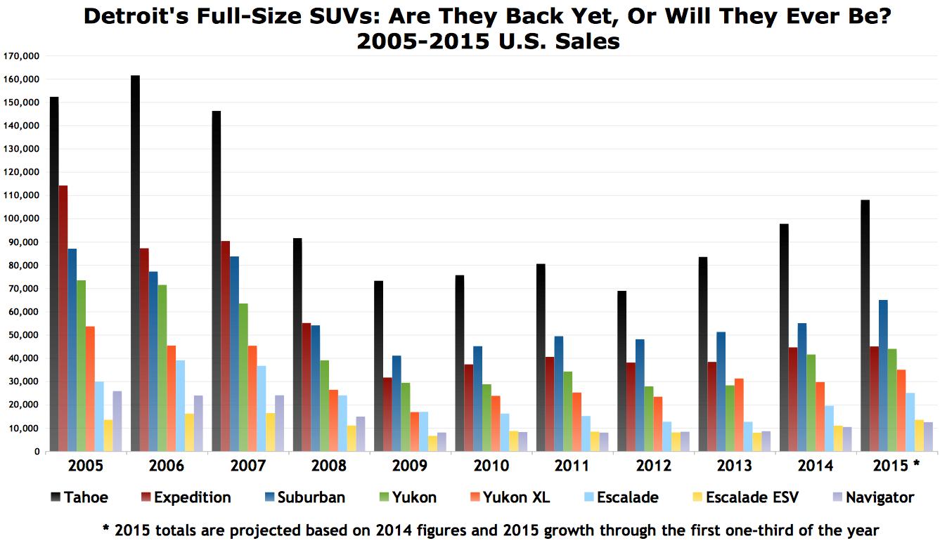 Usa large suv sales chart 2005 to 2015