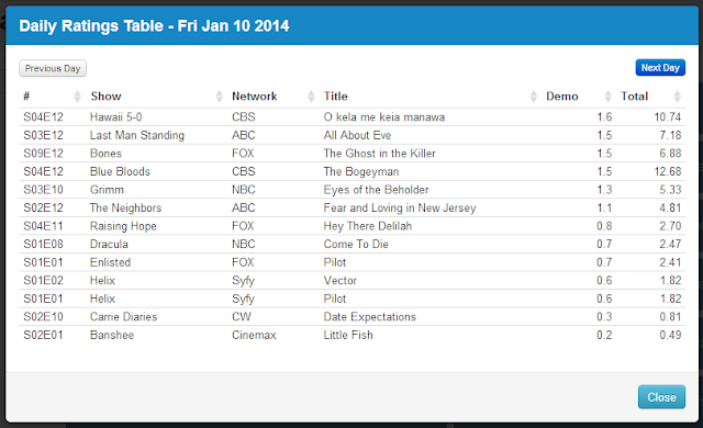 Final Adjusted TV Ratings for Friday 10th January 2014