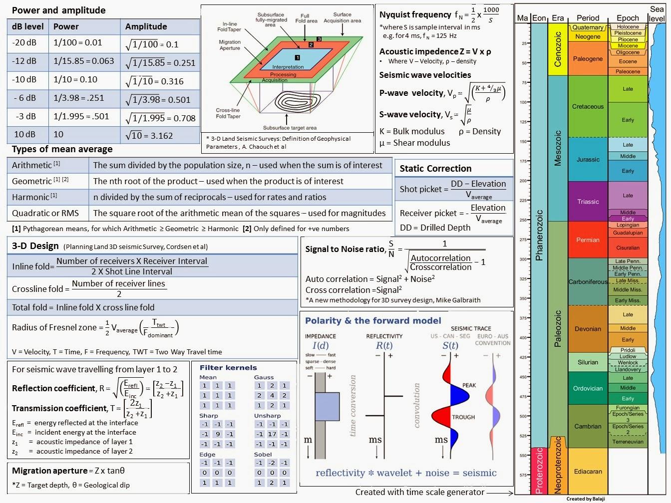 Seismic data acquisition how to seismic acquisition cheatsheet biocorpaavc