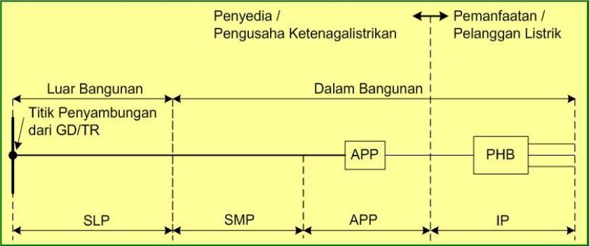 Alat pengukur dan pembatas app teknik listrik gambar diagram garis tunggal rangkaian tenaga listrik tegangan menengah ccuart Images