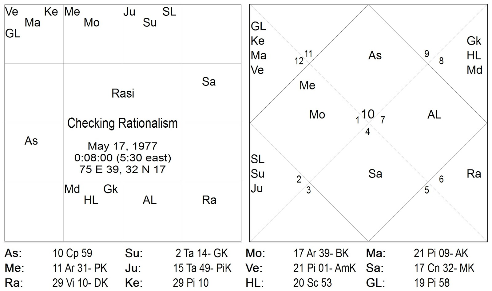 R hu is not only in virgo a sign ruled by mercury but also in the 9th house which is that of the guru or the guiding principles in life