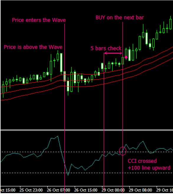 4 x 2 trading strategy forex