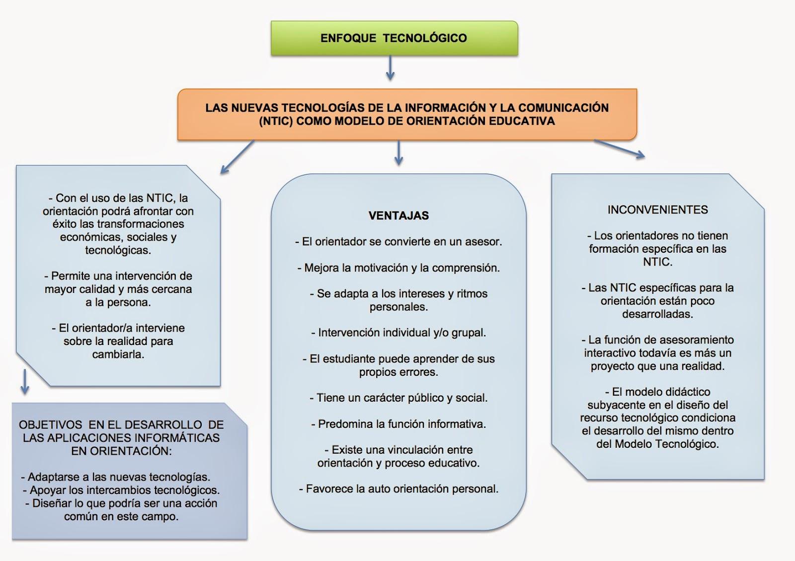 Orientaci n educativa y acci n tutorial enfoque tecnol gico for La accion educativa en el exterior