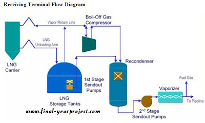 LNG Receiving Terminal