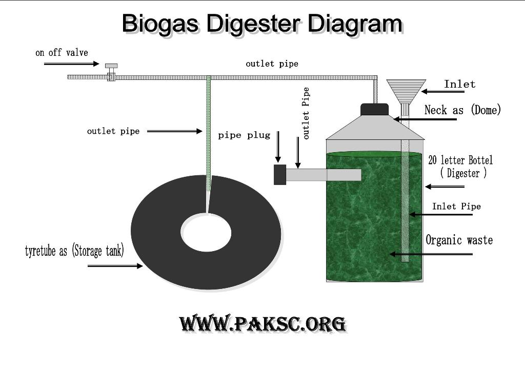 biogas plant project Biogas project size: 1,000 kw/hr more information biogas projects require mechanical and electrical commissioning, and also biological startup or commissioning to begin the anerobic digestion of the waste stream.