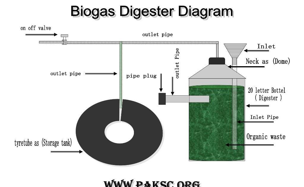 Biogas plant anaerobic digester blog mini biogas for Household biogas plant design pdf