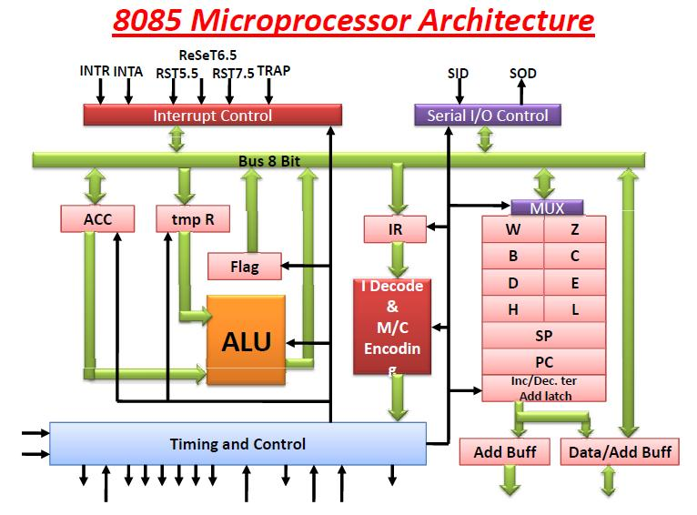 Nehru jarpula for Architecture 8085 microprocessor