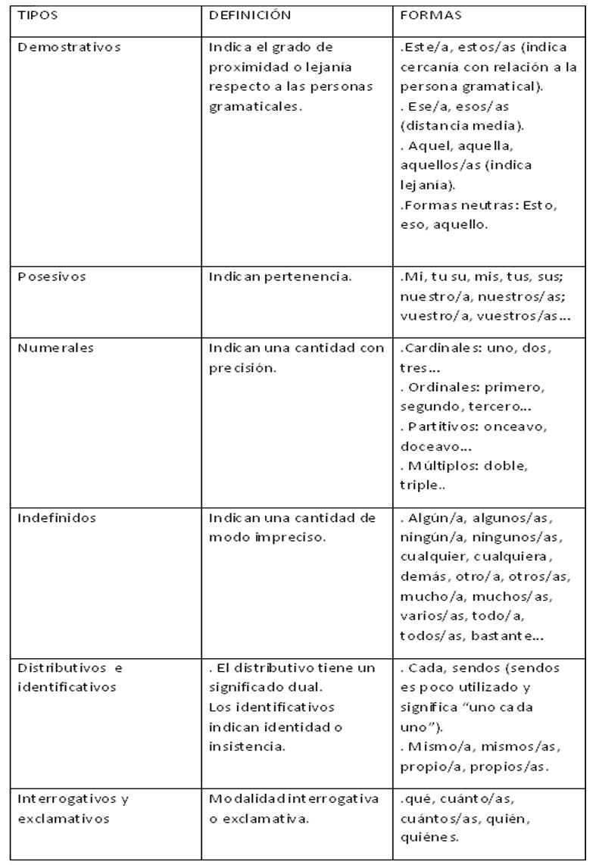 Lista De Adjetivos Calificativos Positivos Para Una Persona