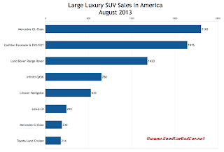 USA large luxury SUV sales chart August 2013