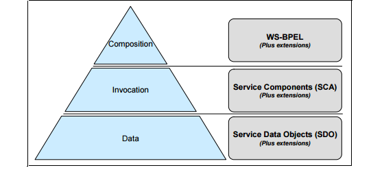 WebSphere Process Server Abstraction