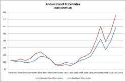 Evolución precios