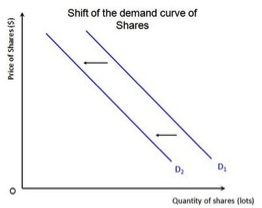 determinant of demand in iphone