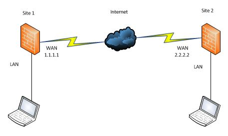 Configure a Policy-Based VPN between Windows Azure and a Dell SonicWALL Firewall