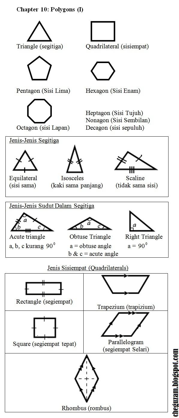 Chegu Zam: Nota Matematik Tingkatan 1 | Bab 10 : Polygon