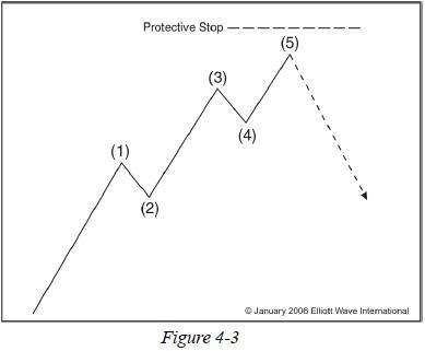 Elliott Wave Protective Stops