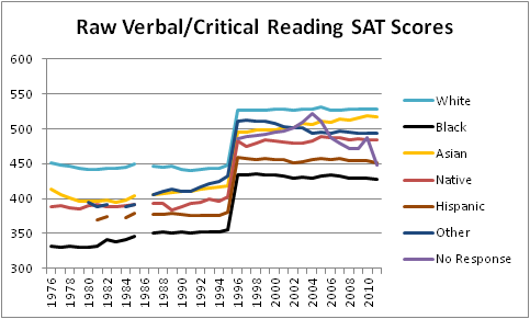Would reaching this SAT score be possible?