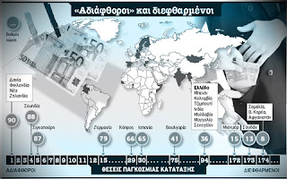 διαφθορα, διασταυρωσεις στοιχειων, Ευρώπη, ελλαδα, Transparency International, Διεθνούς Διαφάνειας,