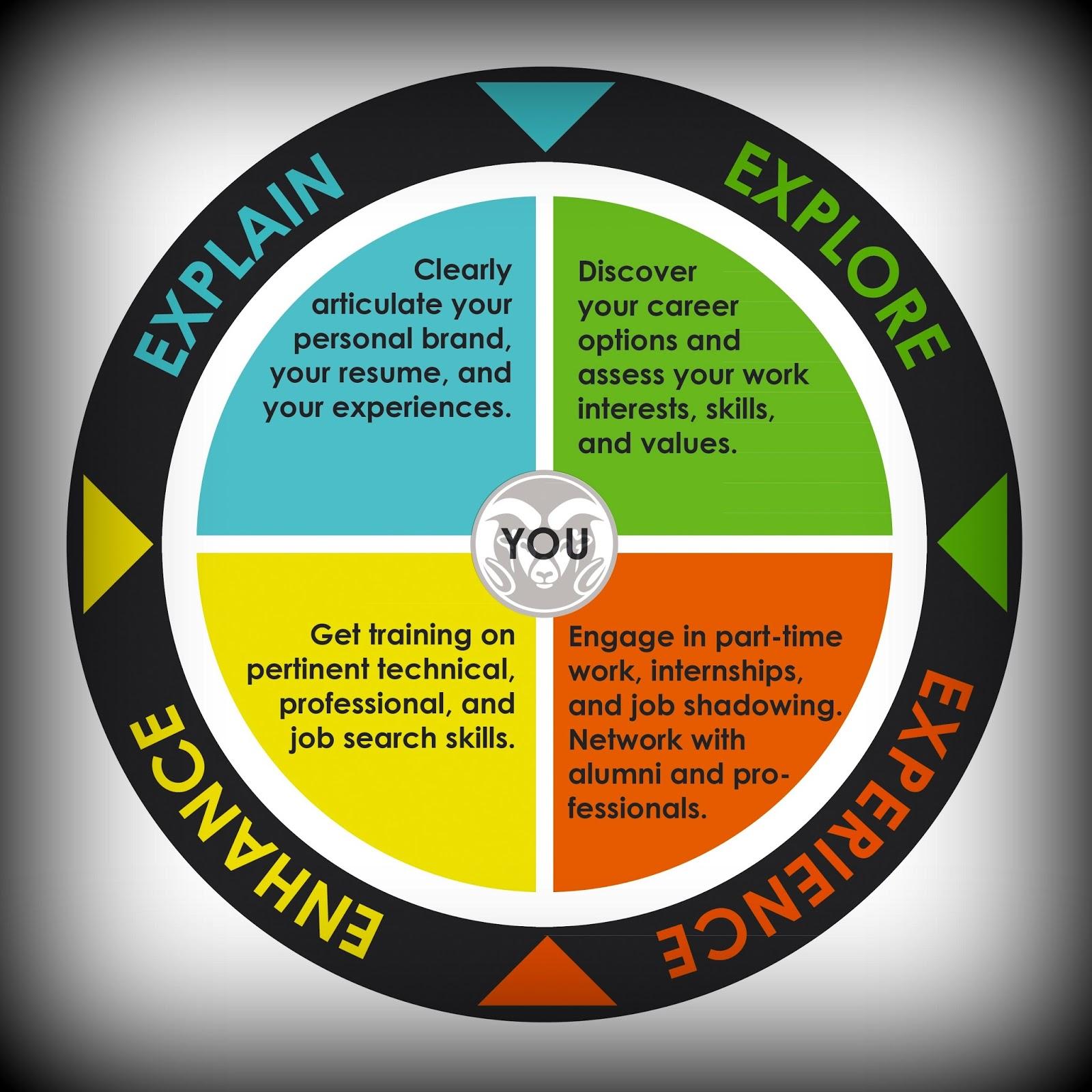 color your career plan your career plan your career