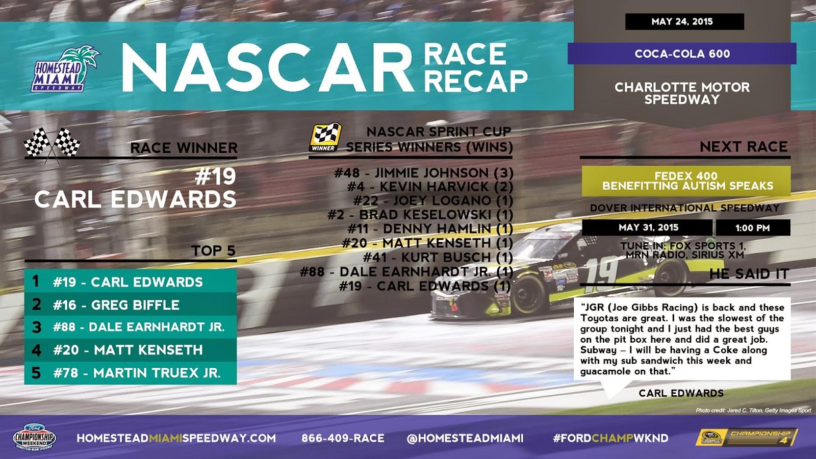 Last Lap Race Recap Charlotte Motor Speedway