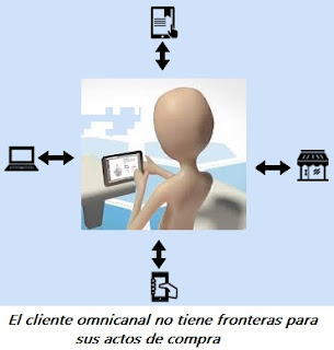 cliente omnicanal