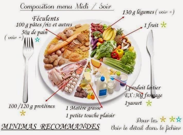 Le j r l d 39 e m de se r quilibrage alimentaire lsdp - Regime 1800 calories ...