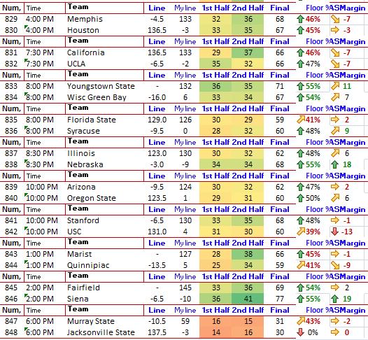 Ncaabasketball Predictions Nfl Line Odds