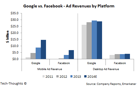 Google vs. Facebook - Ad Revenue by Platform