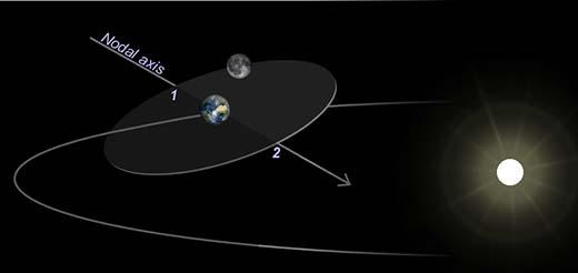 """eclipses - ¿QUIÉN """"ESTACIONO"""" LA LUNA EN PERFECTA ÓRBITA CIRCULAR ALREDEDOR DE LA TIERRA?"""