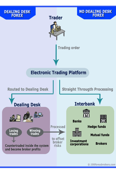 Types of forex trading brokers