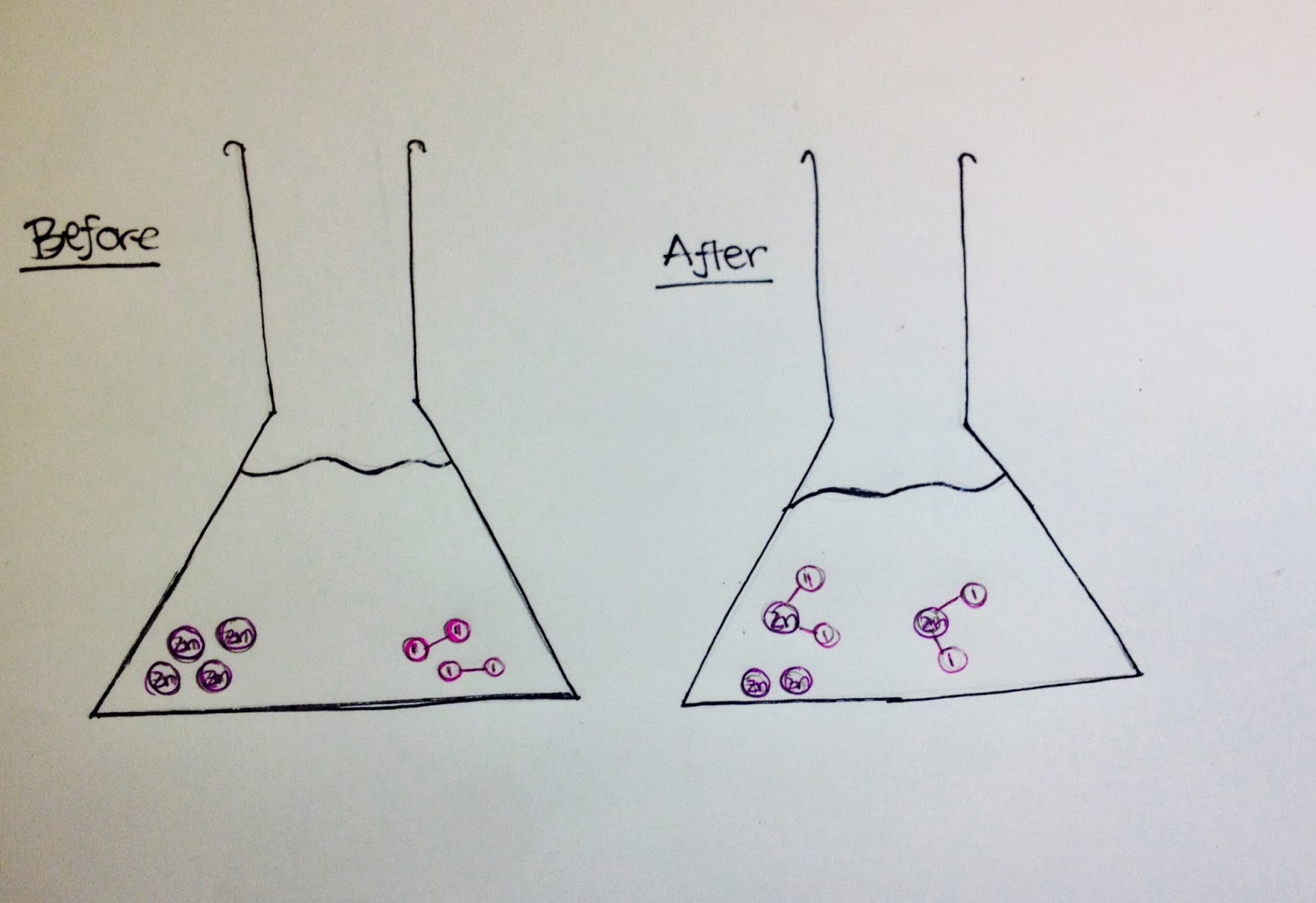Chemical reactions zinc and iodine lab particle diagram ccuart Gallery