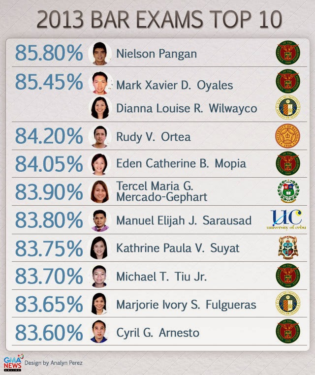 UP Law topped the boards 2013 Bar Exam  Nielson Pangan Mark Xavier D. Oyales Dianna Louise R. Wilwayco