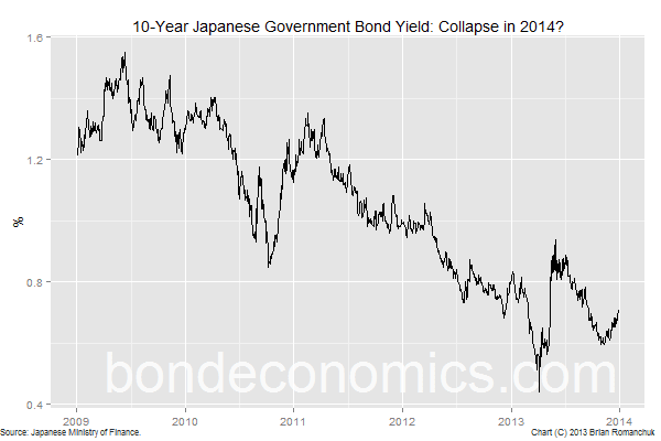 Chart: 10-year JGB Yield: collapse in 2014?
