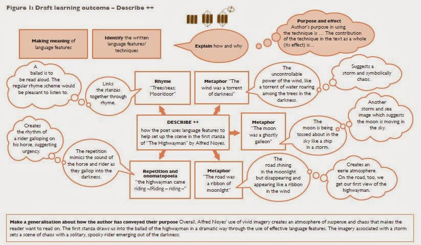LEARNING-OUTCOMES-AND-SOLO-TAXONOMY