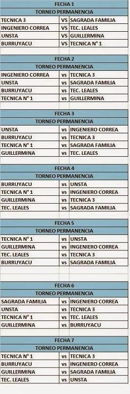 Fixture zona Permanencia