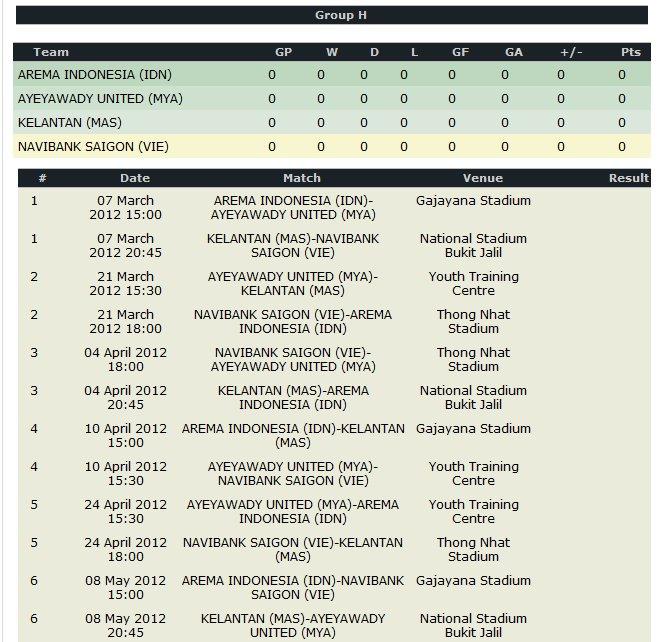 JADUAL PENUH KELANTAN DALAM SAINGAN AFC CUP