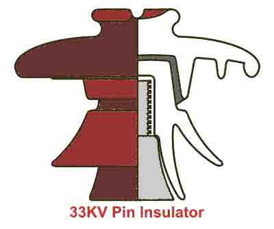 type of insulator ,various  insulator properties of insultor