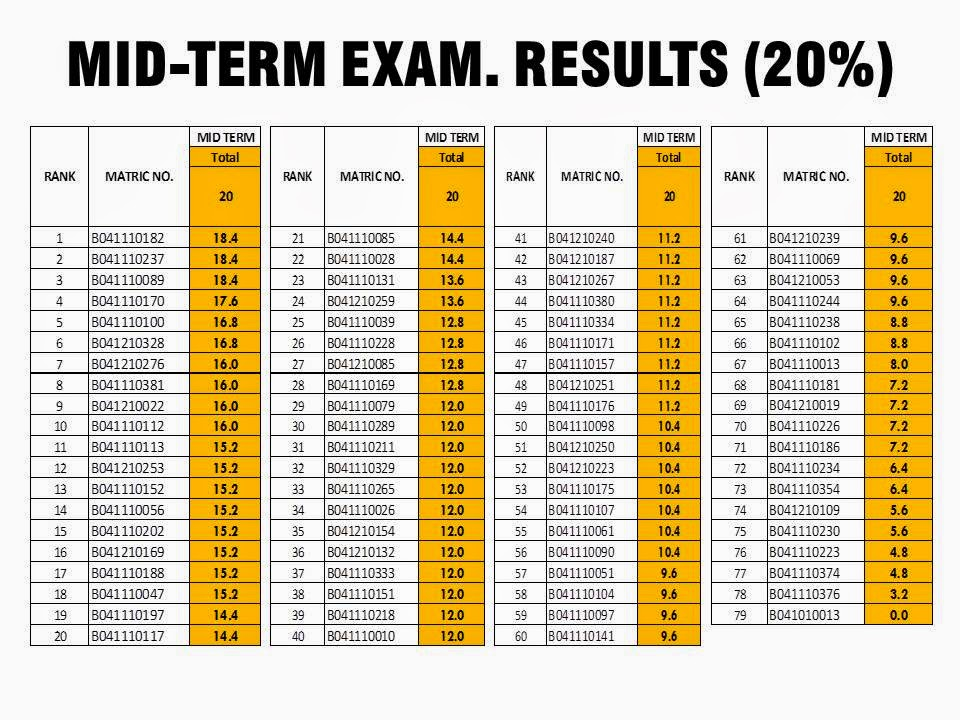Dr Yusmady Homepage Mid Term Exam Results Turbo