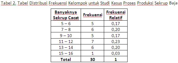 Statsdata penyajian data statistik diagram statistik yang dapat digunakan untuk kasus ini adalah diagram ccuart Images