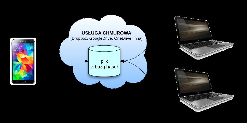 Zasada działania synchronizacji haseł