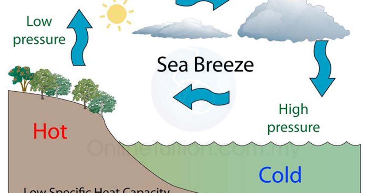 Fenomena Berhubung Kait Dengan Muatan Haba Tentu Bayu Laut Nota Ulangkaji Spm Fizik Tingkatan 4 Tingkatan 5