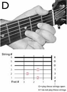 chord+d Tips Belajar Kunci Dasar Gitar untuk Pemula