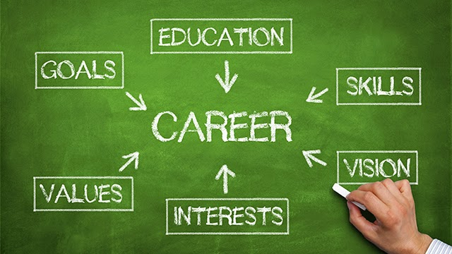 Interview Tips on Long-Term Career Goals