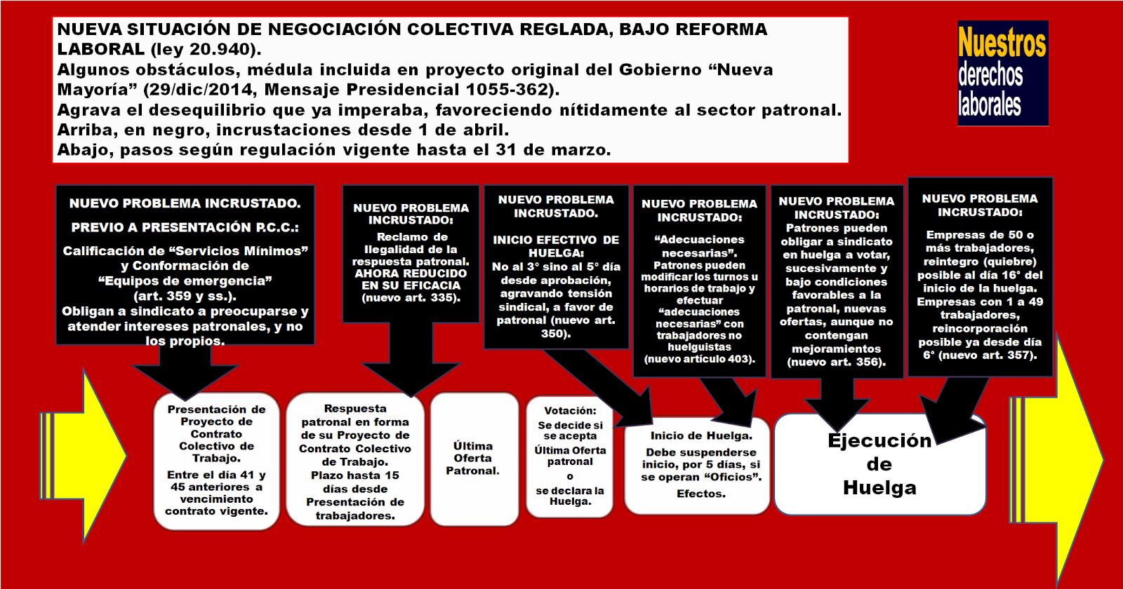 REFORMA LABORAL Y NEGOCIACIÓN COLECTIVA REGLADA.