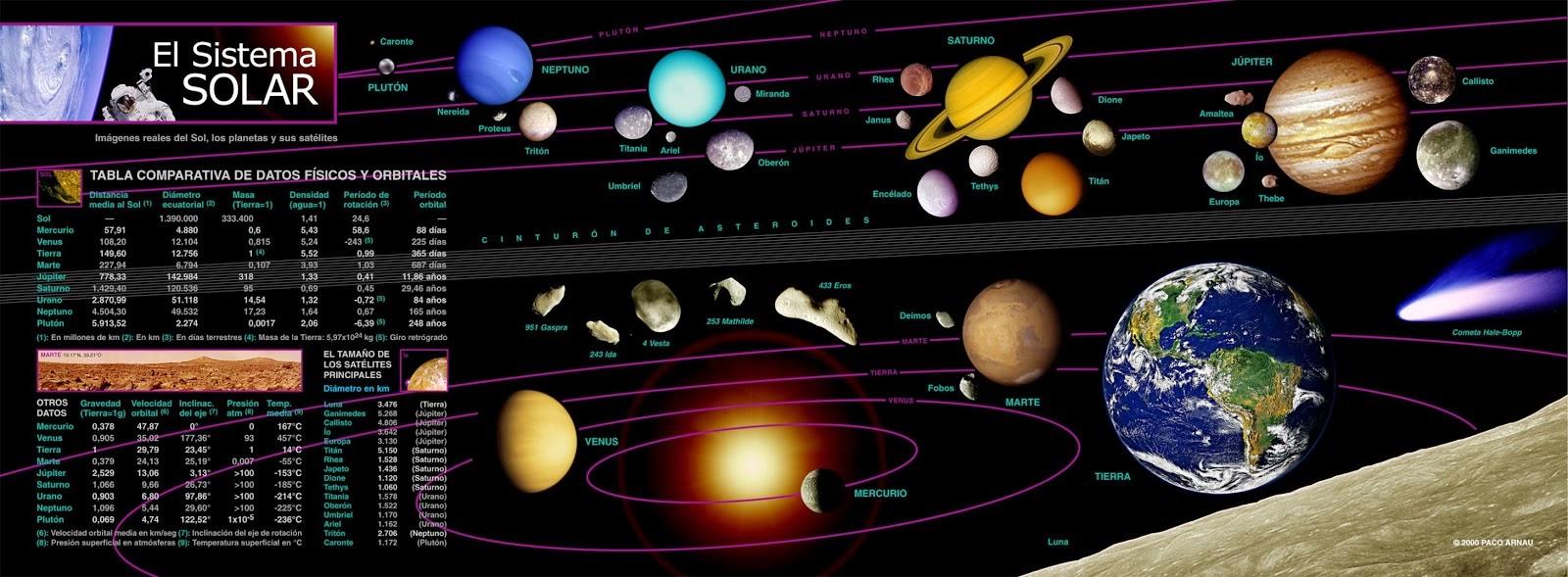 Datos físicos y orbitales del Sistema Solar
