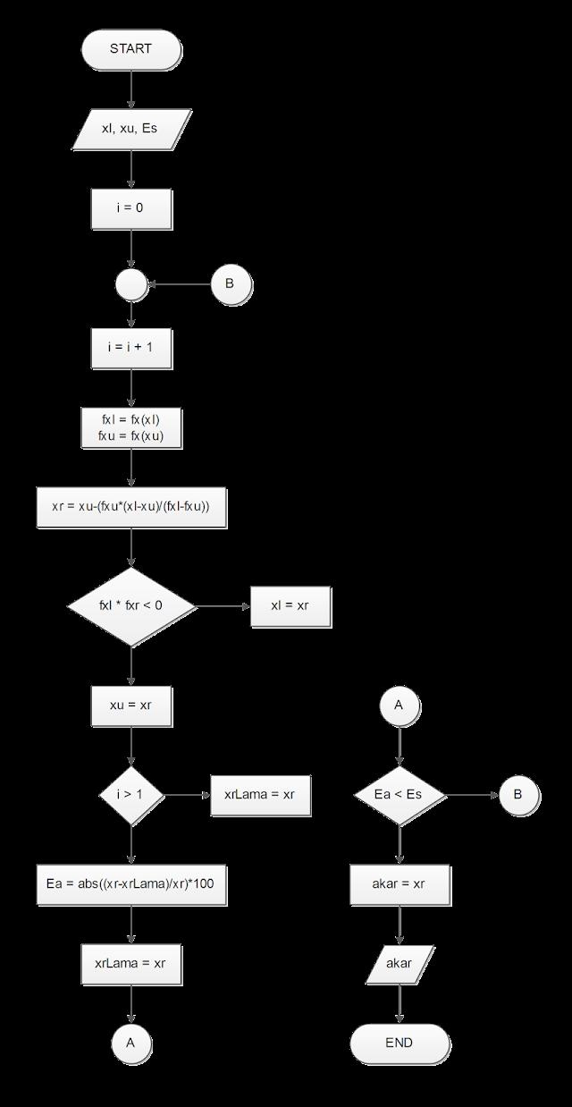 Algoritma dan Pemrograman Penentuan Akar Menggunakan Metode False Position