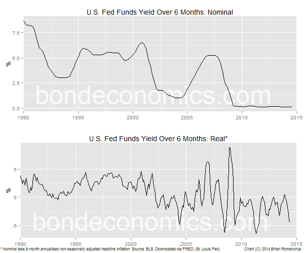 Chart: 6-Month Fed Funds Yield; Nominal And Real