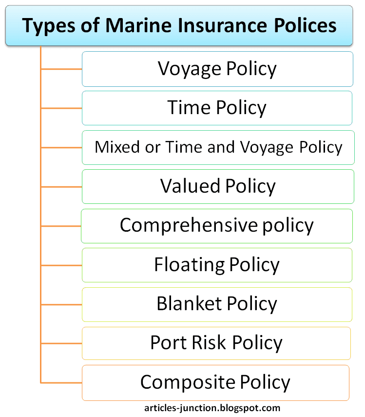 Types of Marine Insurance Policies
