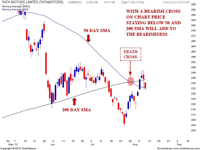Stock market chart analysis death cross of tata motors for Stock price of tata motors