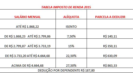 TABELA IMPOSTO DE RENDA 2015/2016