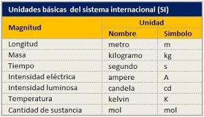 Pasin por la fsica y qumica 2016 todas las magnitudes se pueden clasificar en fundamentales y derivadas las primeras son siete y forman el sistema internacional de unidades si urtaz Image collections
